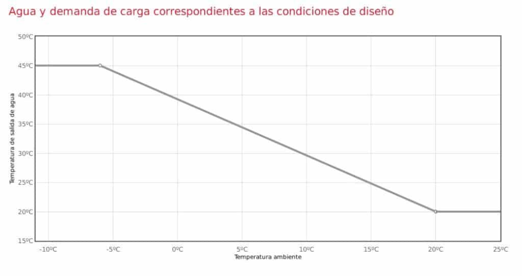 Cambio de Caldera de Gasoil por Aerotermia de Alta Temperatura en Torres de Berrellen 2